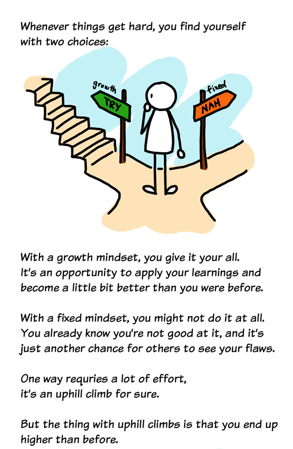 The Growth Mindset Part 1